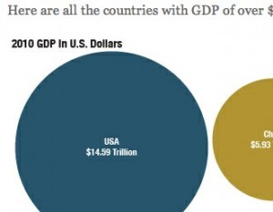Picture of blue circle representing U.S. GDP